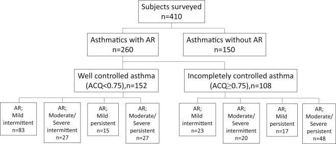 Determinants Of Incomplete Asthma Control In Patients With