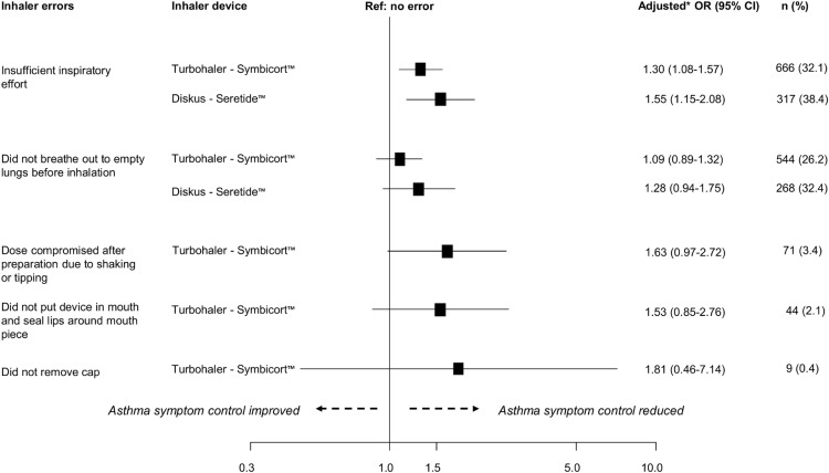 Inhaler Errors In The Critikal Study Type Frequency And